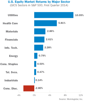 US Equity Market Returns by Major Sector