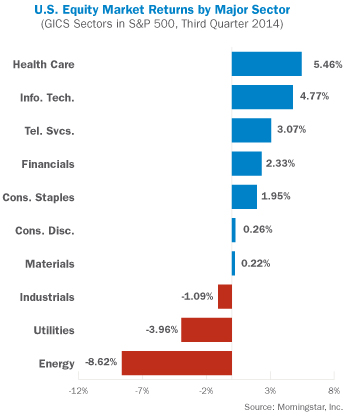 U.S. Equity Market Returns by Major Sector