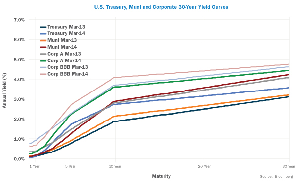 US Treasury, Muni and Corporate 30-Year Yield Curves