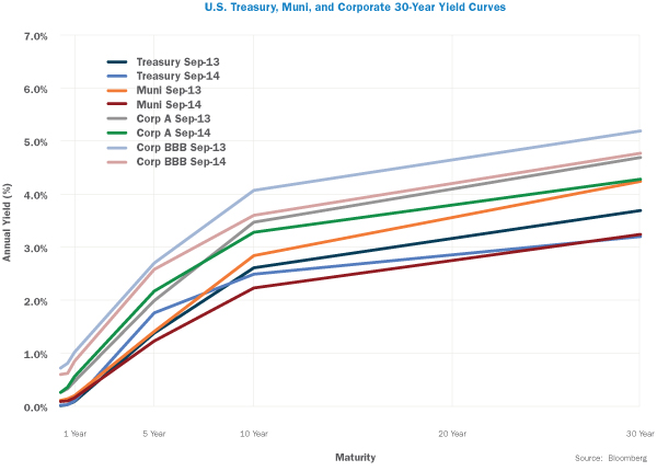 US Treasury, Muni, and Corporate 30-Year Yield Curves